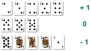 Comptage de Cartes Blackjack